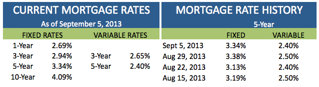 current mortgage rates september 5 2013