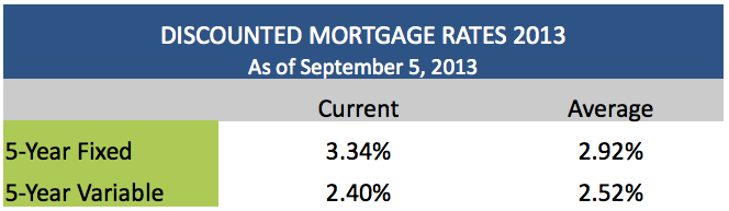 discounted mortgage rates september 5 2013