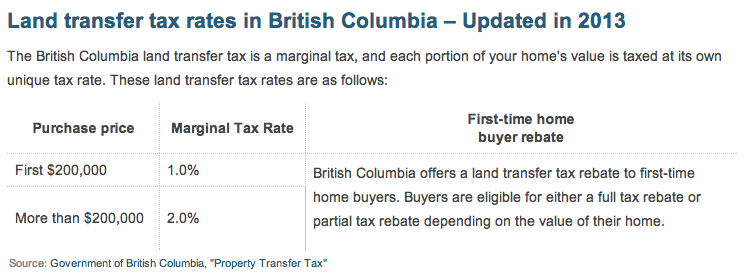 land transfer tax rates in British Columbia