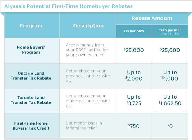 alyssa first-time homebuyer rebates