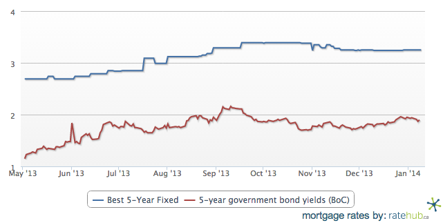 5 year fixed 5 year bond yield
