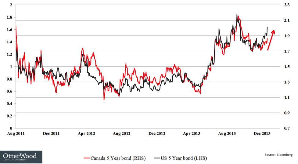 canada bond yield us bond yield