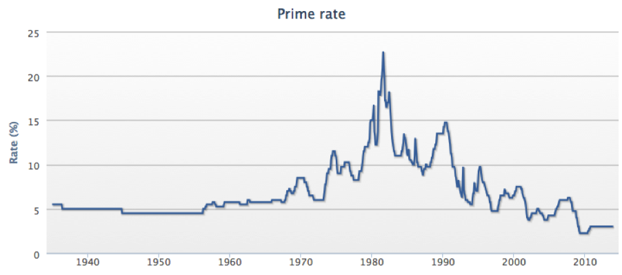 history of prime rate