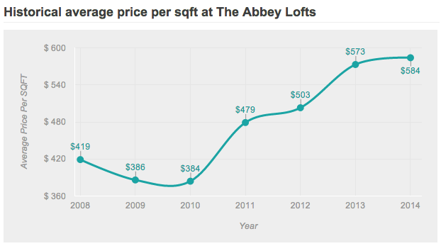 abbey lofts trend value data