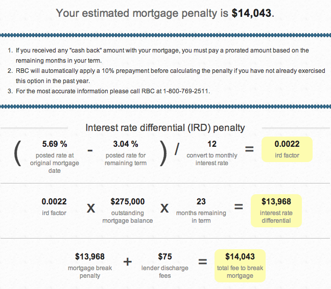 rbc mortgage penalty
