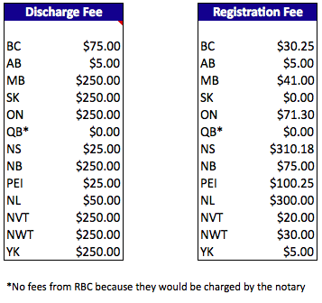 rbc mortgage penalty fees