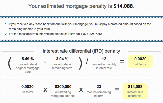 bmo-fixed-mortgage-penalty-calculation
