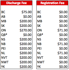 scotiabank-mortgage-penalty-fees