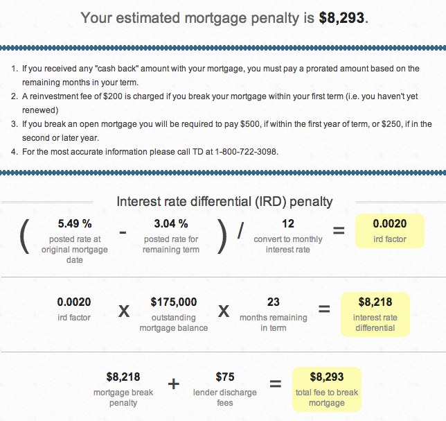 td-fixed-mortgage-penalty-calculation