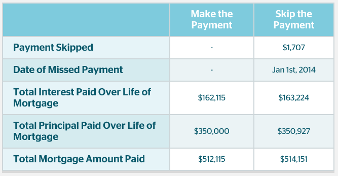 skip-mortgage-payment-example-2