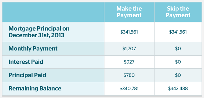 skip-mortgage-payment-example