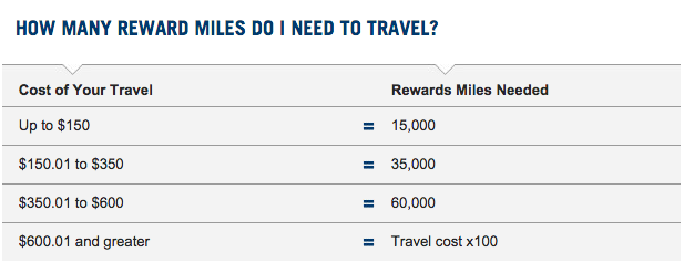capital-one-rewards-points
