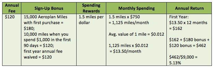 td aeroplan business visa benefits
