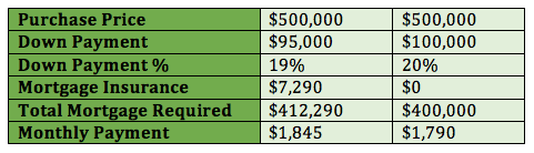 borrow-down-payment-example