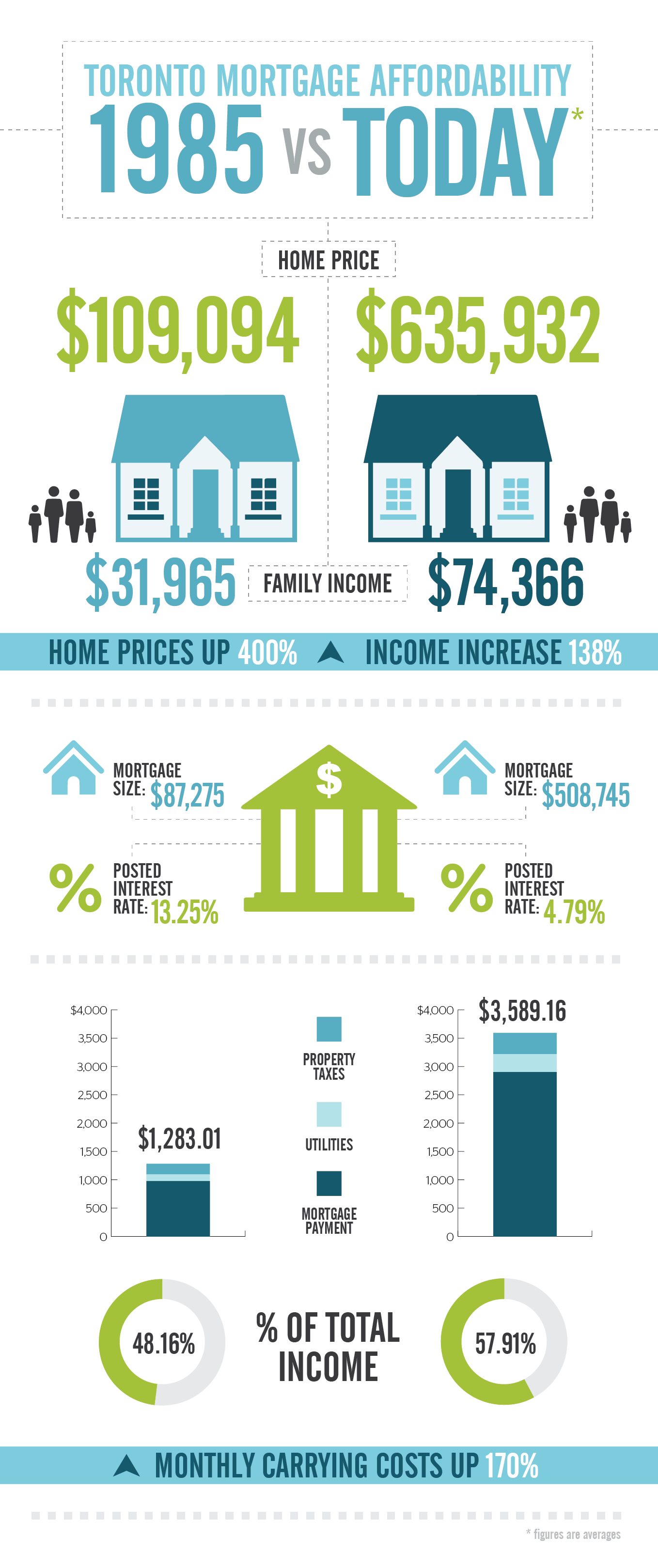 infographic  toronto mortgage affordability  1985 vs