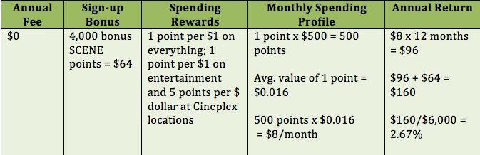 Scotia SCENE Visa Rewards Chart