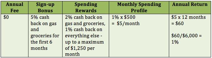 MBNA Smart Cash Platinum Plus Rewards Chart