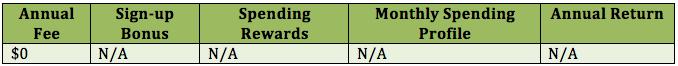 MBNA Platinum Plus MasterCard Rewards Chart