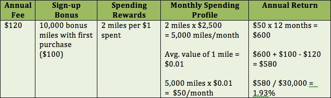 capital-one-aspire-travel-world-elite-mastercard-chart