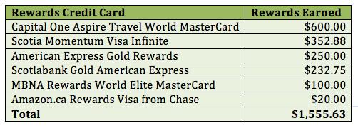credit-card-rewards-robb-engen