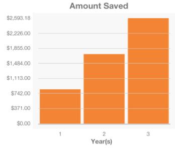 latte-savings-graph