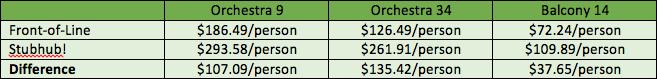 front-of-line-stubhub-comparison-chart