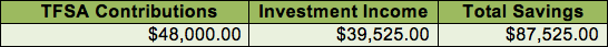 TFSA-investment-income