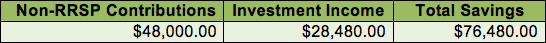 TFSA-investment-income-without