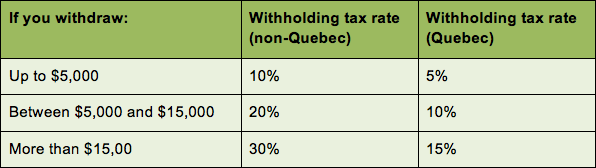 withdrawal-RRSP-withhold-tax-rate