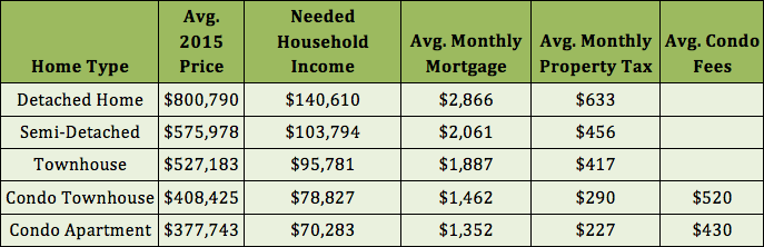 GTA-salary-needed-purchase-home-2015