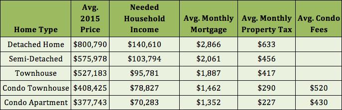 GTA-salary-needed-purchase-home-2015