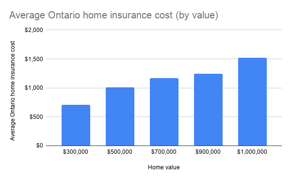 Average Ontario home insurance cost (by value)