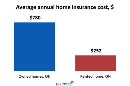 Ontario Homeowners Pay On Average 780 Year In Home Insurance Costs Ratehub Ca