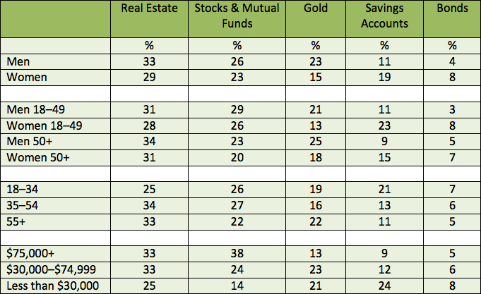 investing-different-groups-age-income