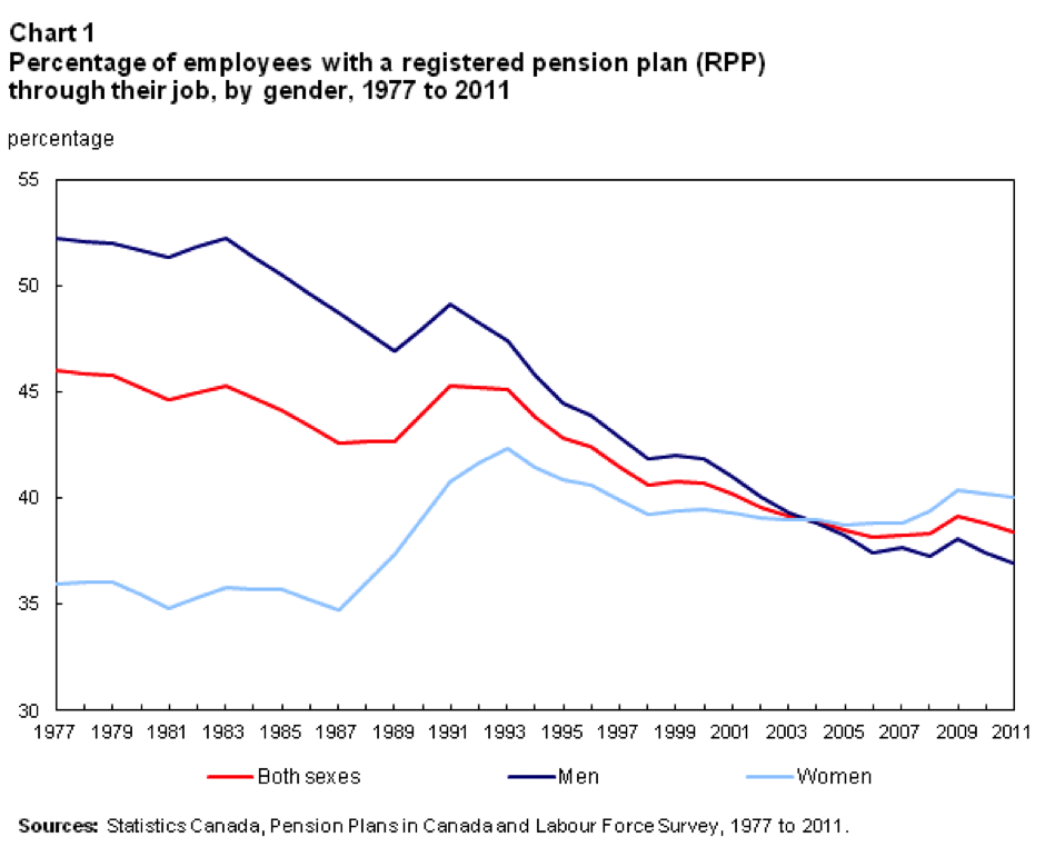 employees-with-pension