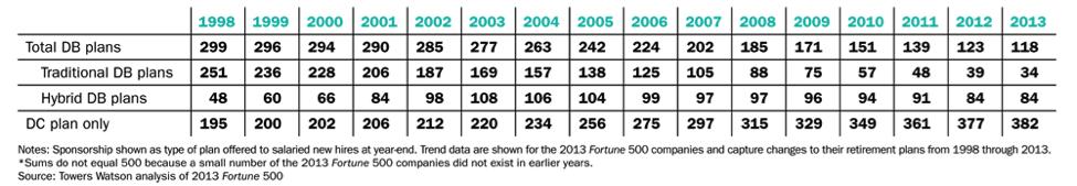 fortune-500-pension
