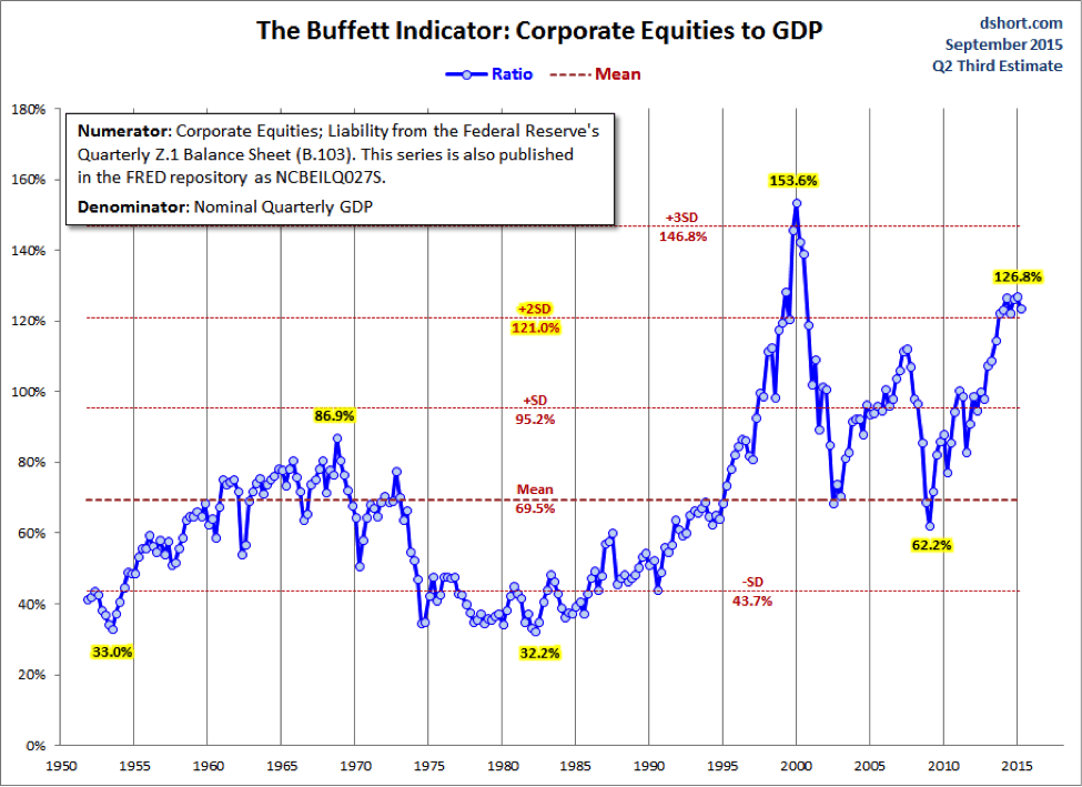 corporate-equities-to-GDP