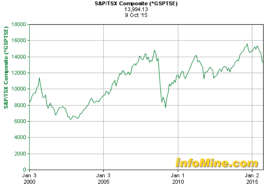canadian-tsx-drops