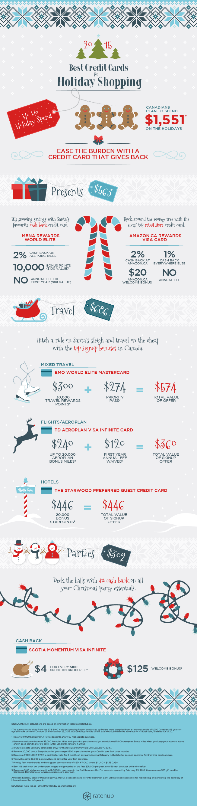 infographic-best-credit-cards-for-holiday-shopping