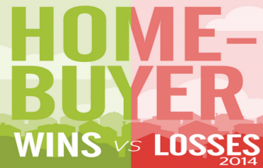homebuyer-wins-losses