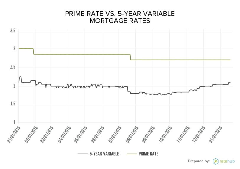 prime-vs-variable-mortgage-rates-2015-16