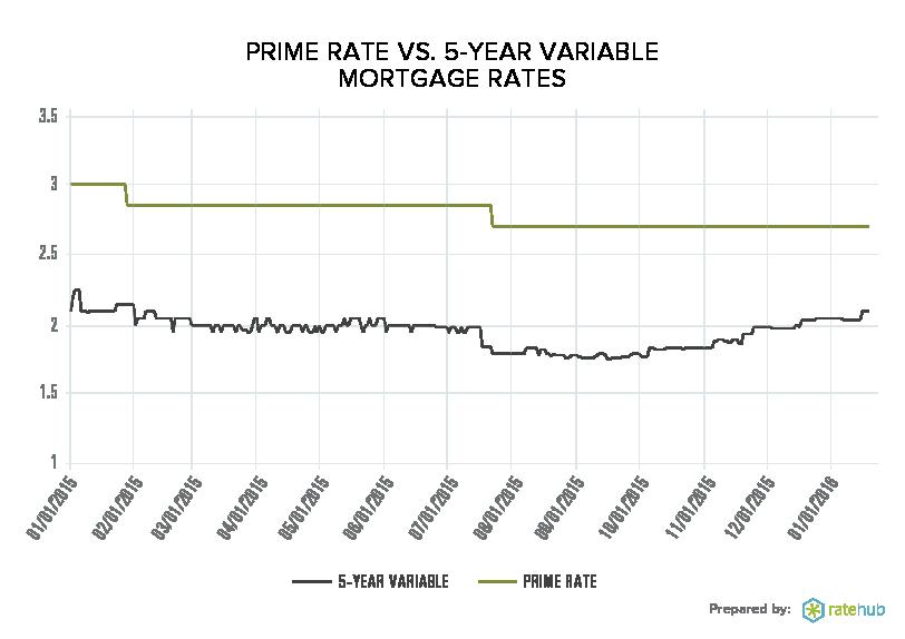 prime-vs-variable-mortgage-rates-2015-16
