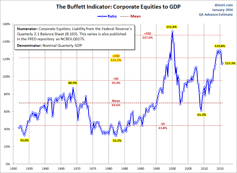 buffett-indicator