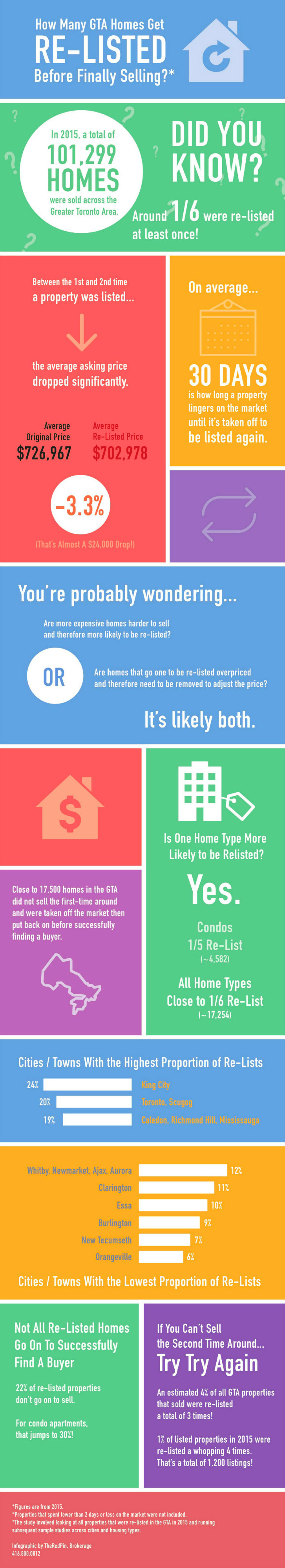 trp-relisted-homes-infographic