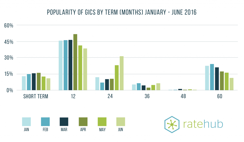 RateHub-GIC-term-popularity-jan-jun-2016