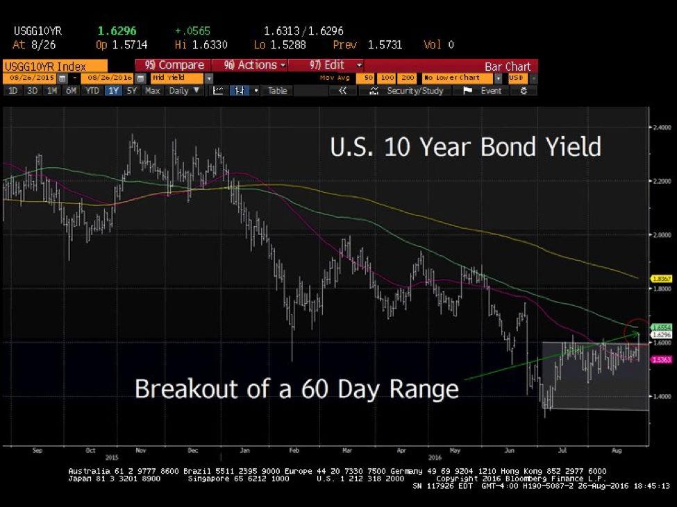10-year-bond-chart2
