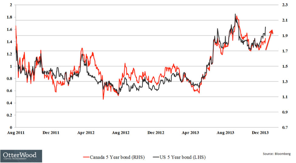 canada-us-bond-yield2