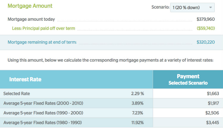 stress-test-mortgage-amount