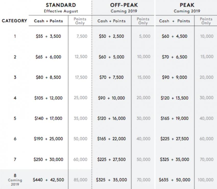 Marriott SPG Merger Points Value