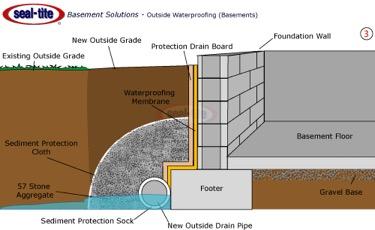 exteriorwaterproofing-overland-water